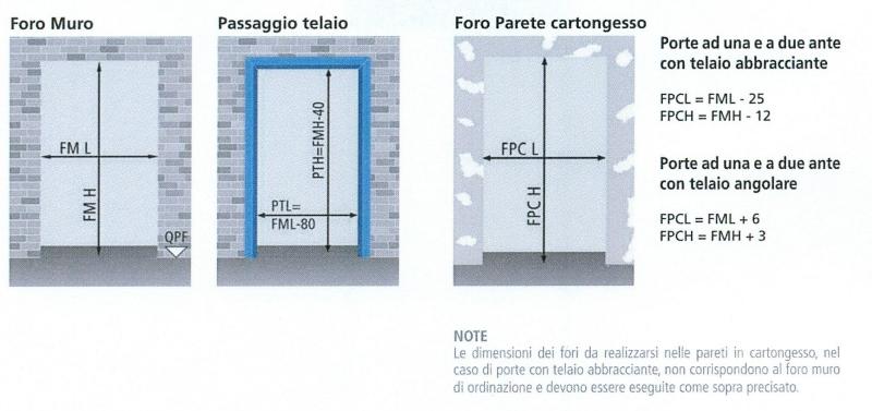 Altezza maniglia porta good maniglia per porta marte with - Misure controtelaio per porta da 80 ...