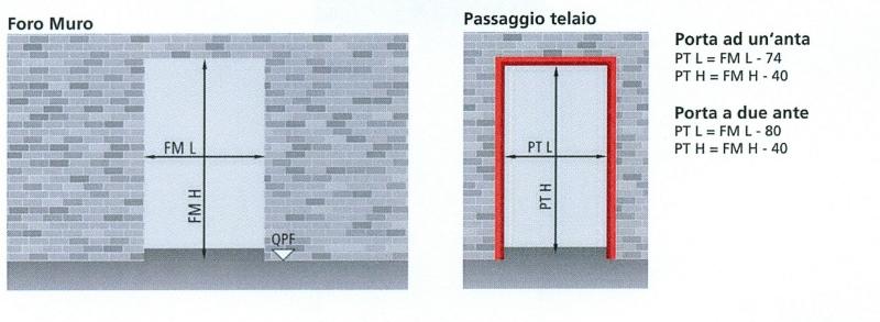 Porte REI Tagliafuoco FERPORT SRL